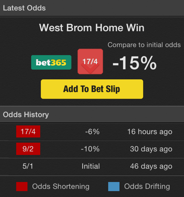 bet365 stats