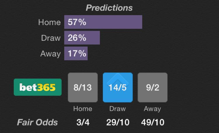 Footballian - Football Betting, Predictions, Tips, Stats and